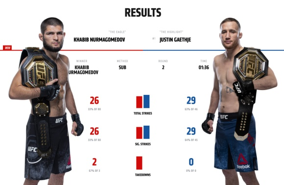 Khabib Nurmagomedov vs Justin Gaethje